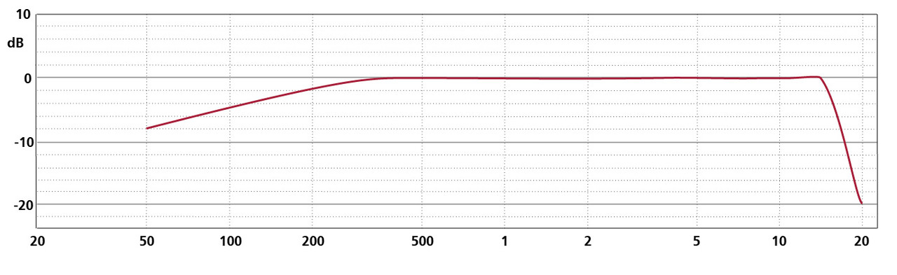 Frequency Response CCM 8