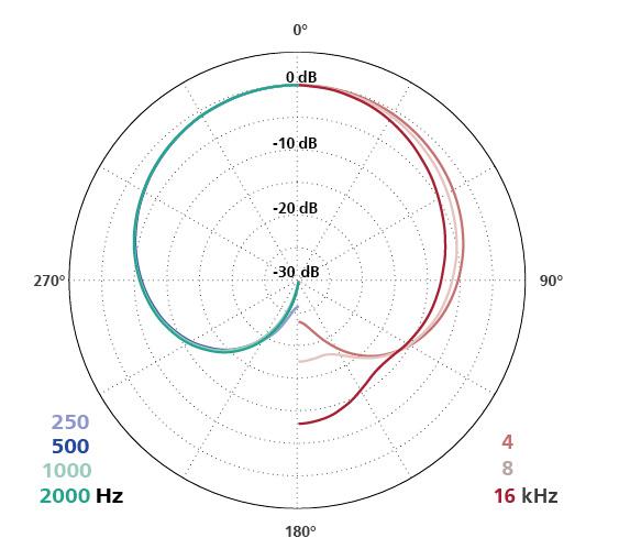 Polar Diagram CCM 4VP