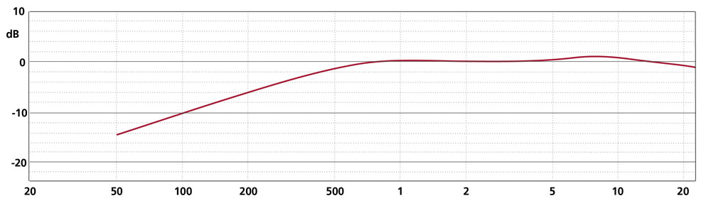Frequency Response CCM 4XP