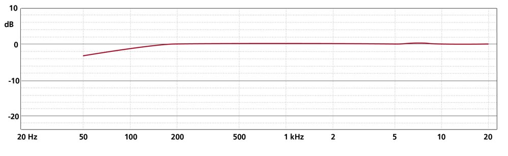 Frequency Response CCM 4