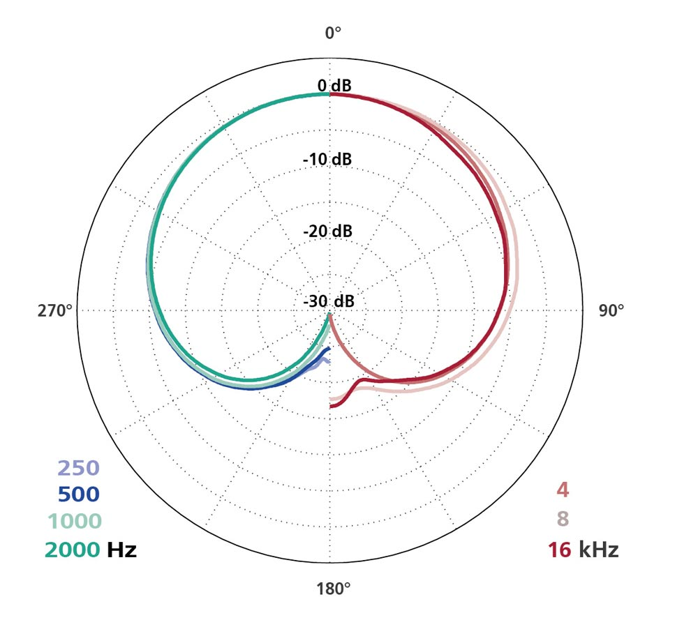 Polar Diagram CCM 4