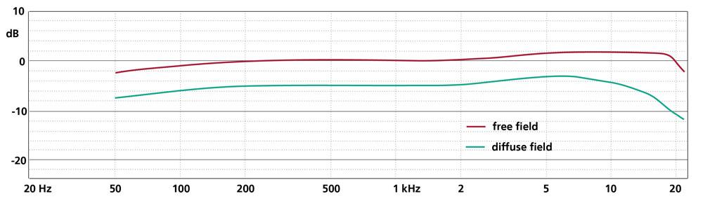 Frequency Response V4