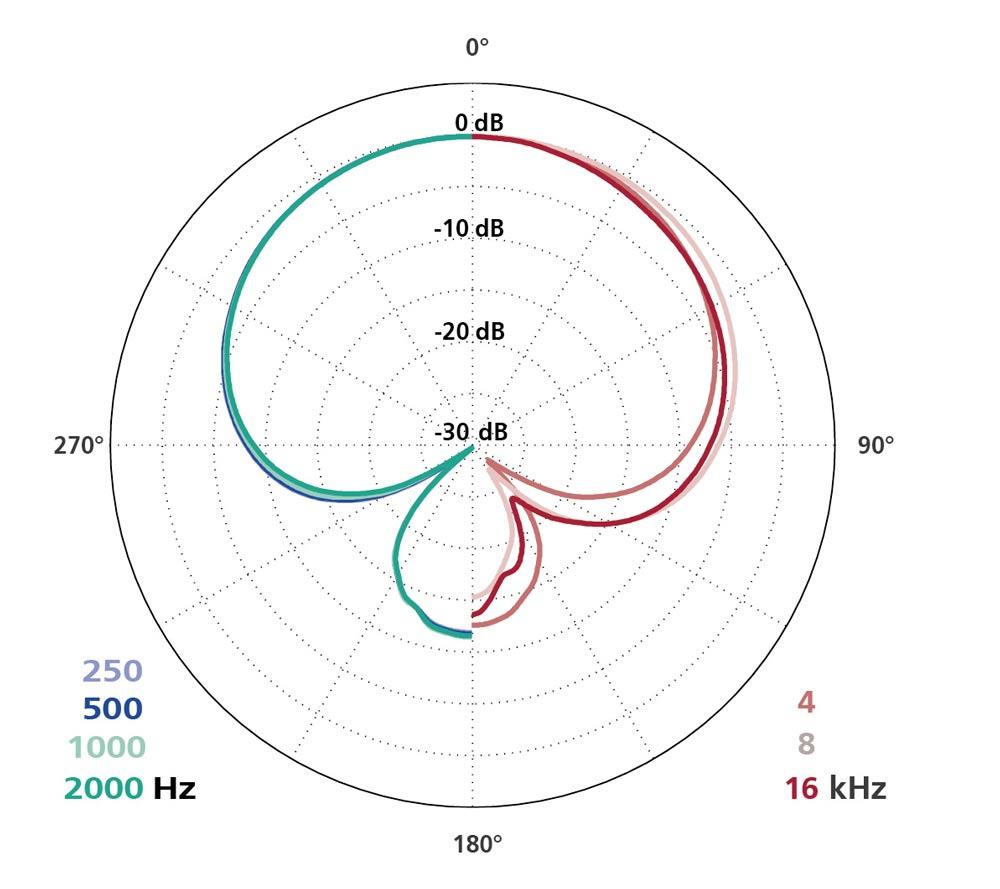Polar Diagram CCM 41V