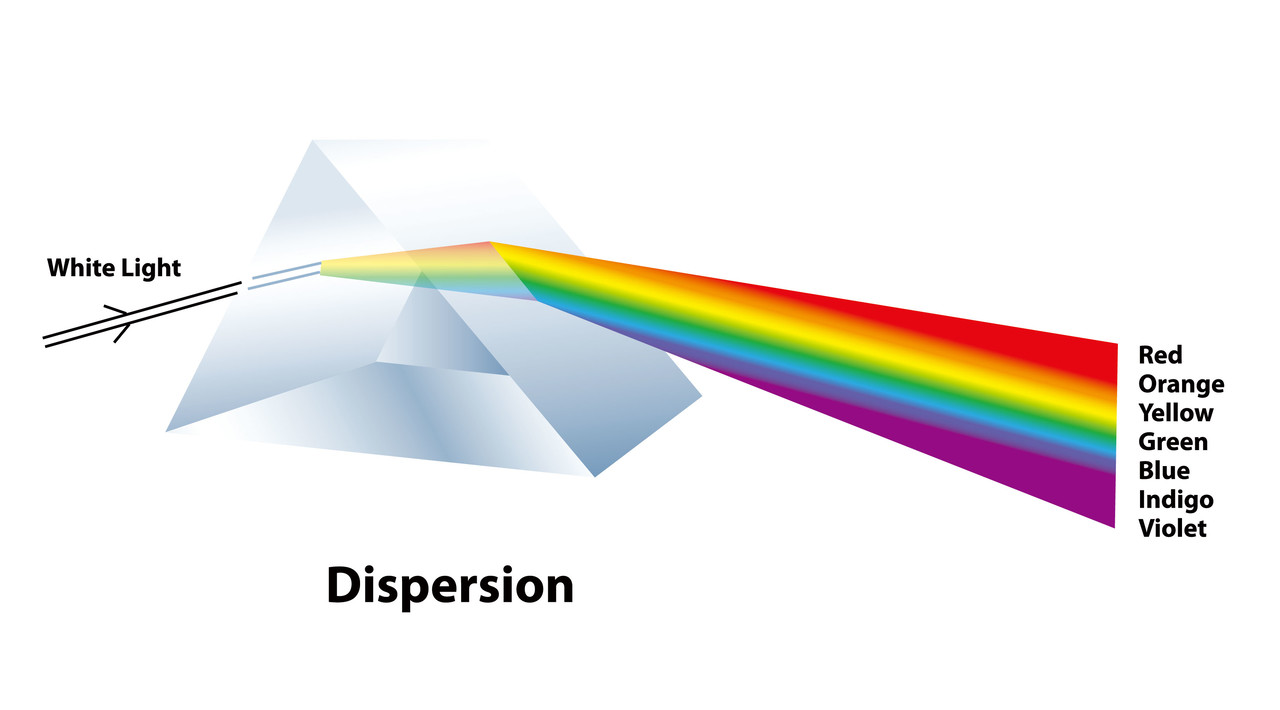 프리즘에 의한 광 분할 (Light Splitting by Prism)