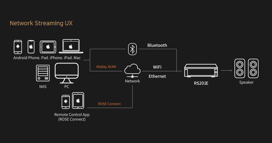 Hifi ROSE RS201E + Wharfedale EVO 4.2 Hi-Fi System Package E752777dbcd6b