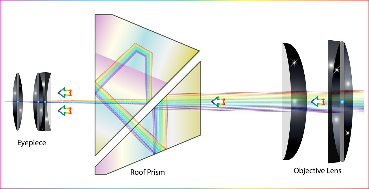 광학 디자인 (Optical Design)