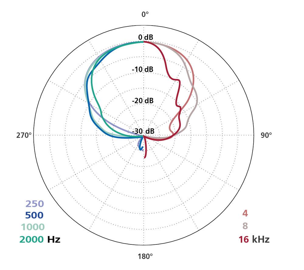 Polar Diagram Super CMIT(Preset 2)