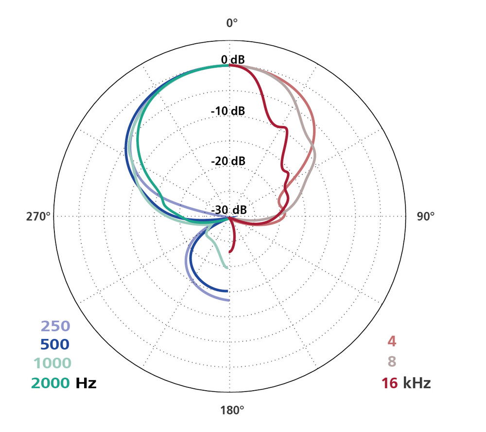 Polar Diagram Super CMIT(Preset 1)