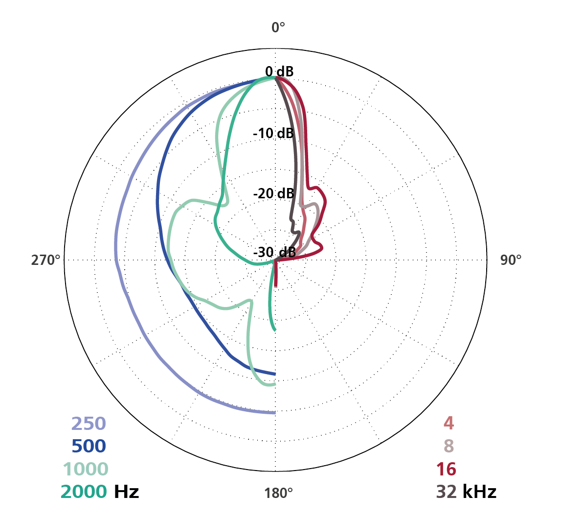 Polar Diagram Parabolic Dish with CCM 2