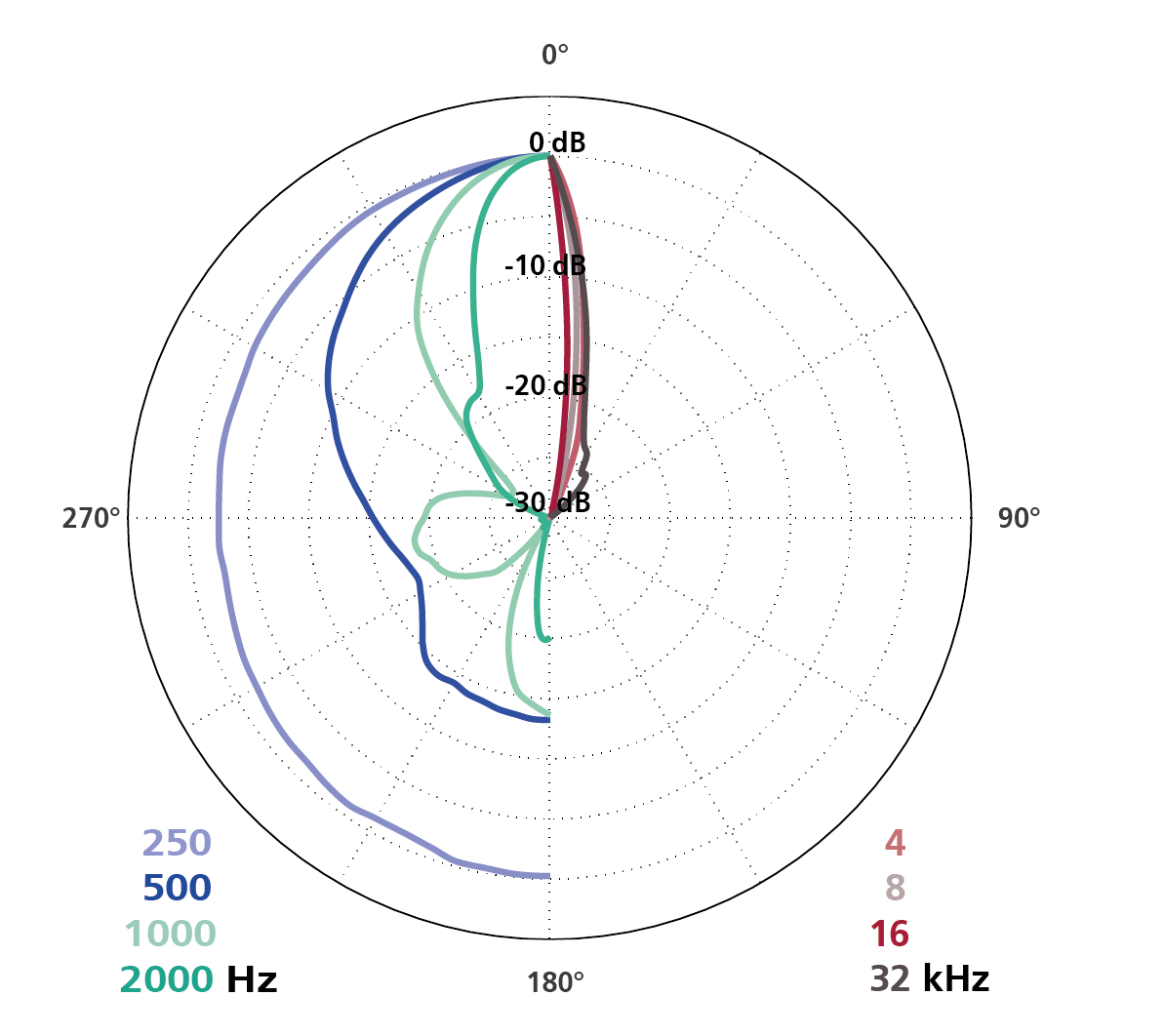 Polar Diagram Parabolic Dish with CCM 4