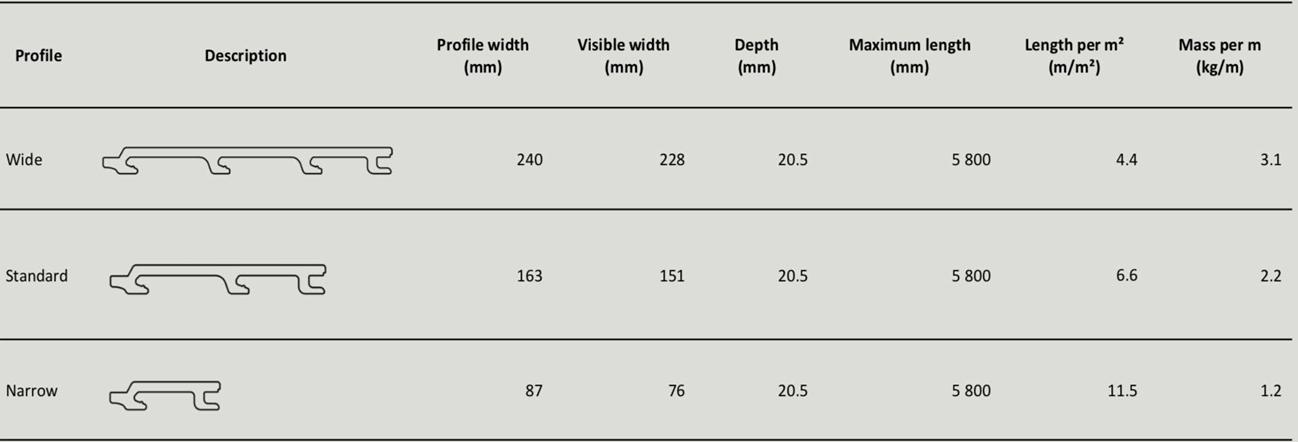 종단 너비는 종단의 전체 너비인 반면 가시적 너비는 종단이 두 개의 다른 보드 사이에 설치되면 볼 수 있는 각 종단 너비를 가리킵니다. 가시폭은 계획한 응용 범위 영역을 결정하기 위해 구체적으로 확인해야 합니다. 하부 구조에서 돌출된 프로파일의 평균 깊이는 위에 제시된 깊이(20.5 mm) 그리고 결합된 클립 스트립(4.0 mm)의 깊이(24.5 mm)입니다. 여기에 다양한 하부구조나 프레임 시스템이 제공하는 추가 깊이를 더하여 전체 깊이를 구해야 합니다. 이 총 깊이를 설계 목적에 활용해야 합니다. 일반적으로 복합 재료의 절단, 찢기 및 고정에대한 자세한 내용은 복합 설치 가이드를 참조하세요.