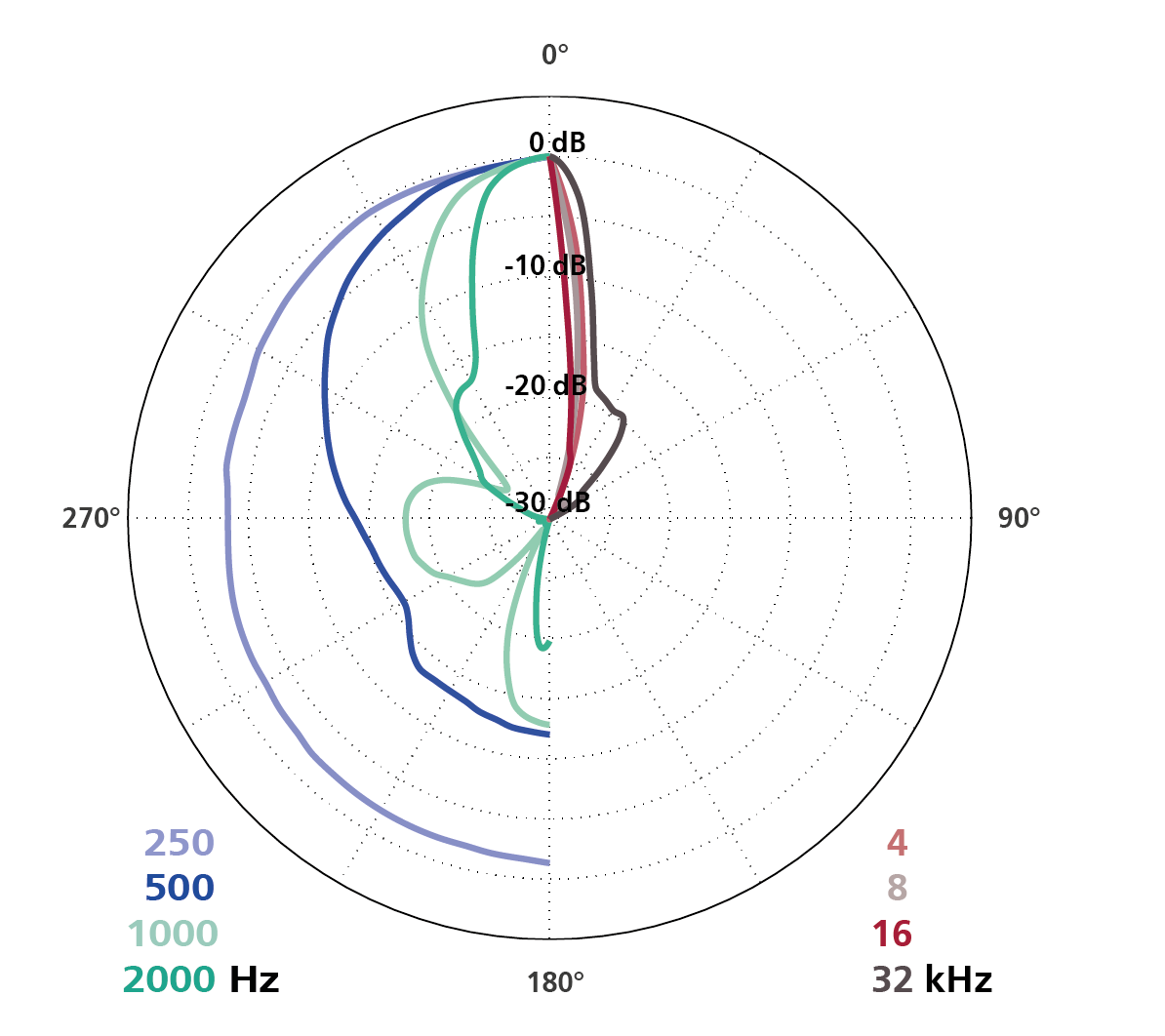 Polar Diagram Parabolic Dish with CCM 21