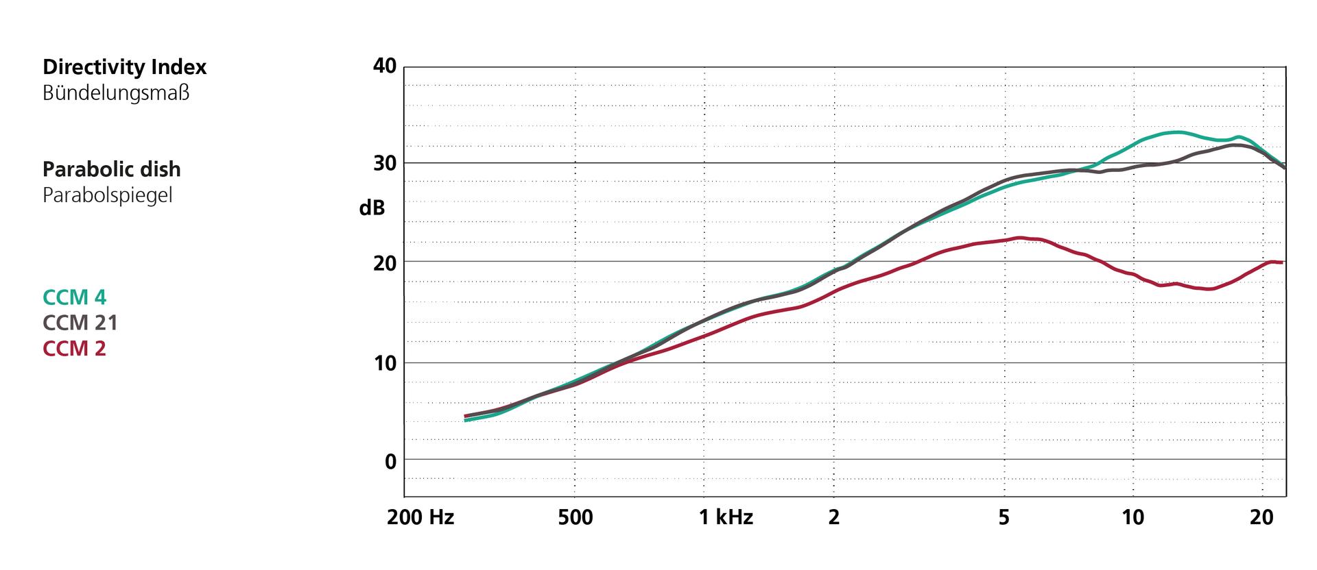 Frequency Response Parabolic Dish