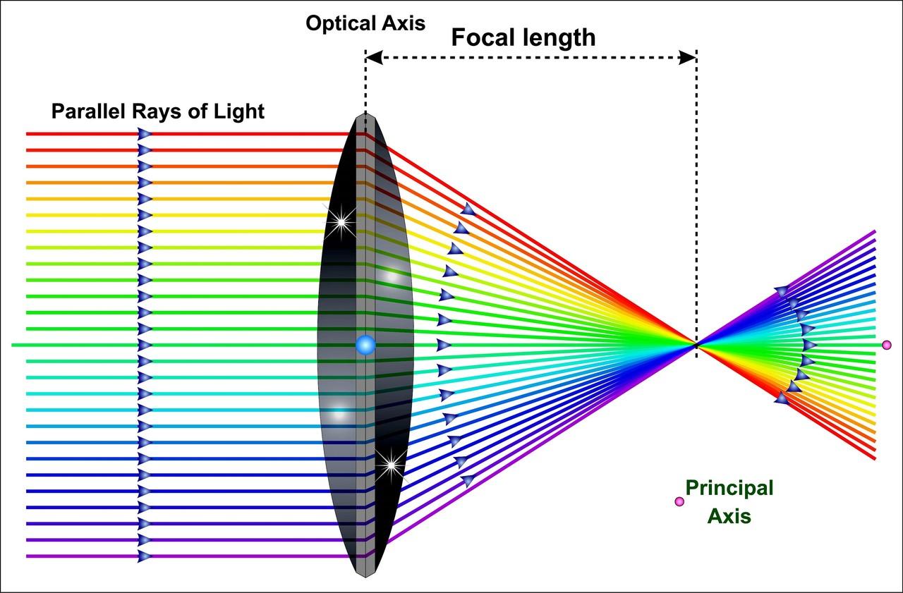 양면 볼록 렌즈를 통과하는 빛 (Light through a Biconvex Lens)