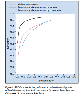 SROC curves for the performance of the clinical diagnosis without dermoscopy (red), dermoscopy by experts (black), and dermoscopy by non-experts (blue)
