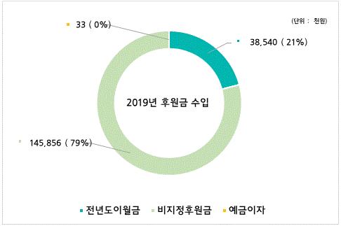 2019년 후원금 수입 : 전년도 이월금 38,540천원(21%), 지정후원금 0천원(0%), 비지정후원금 145,856천원(79%), 예금이자 33천원(0%)