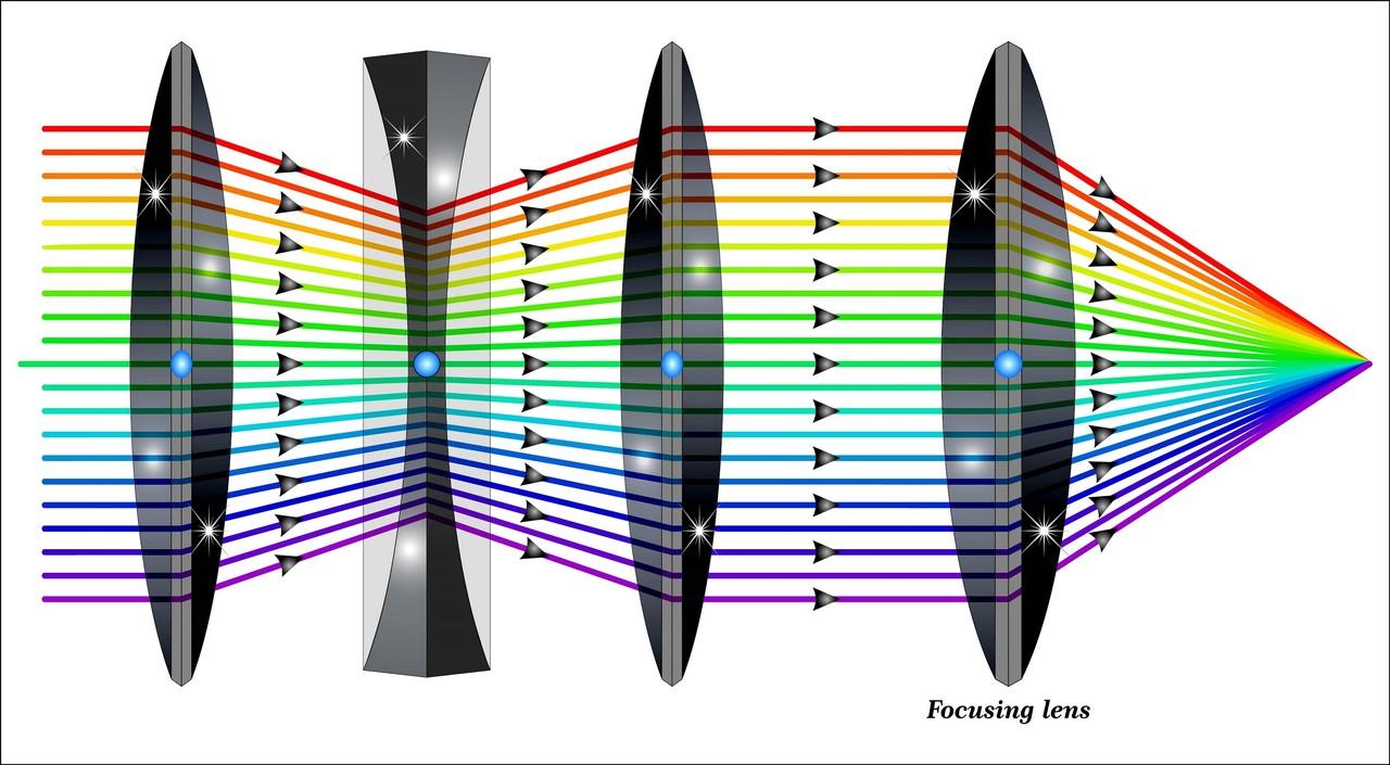 Zoom Lens Diagram