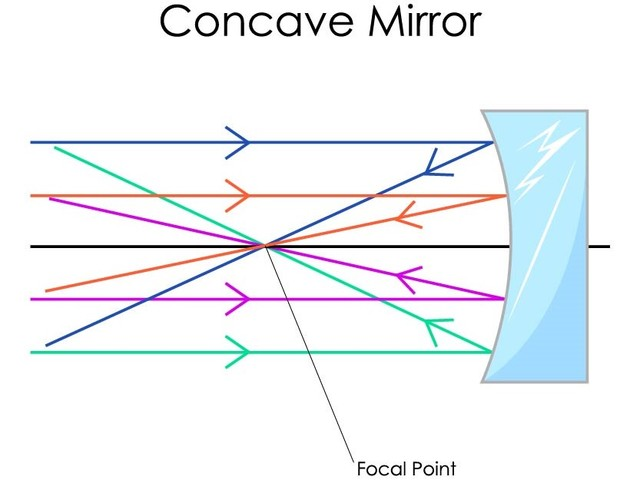 Physics for Concave Mirror