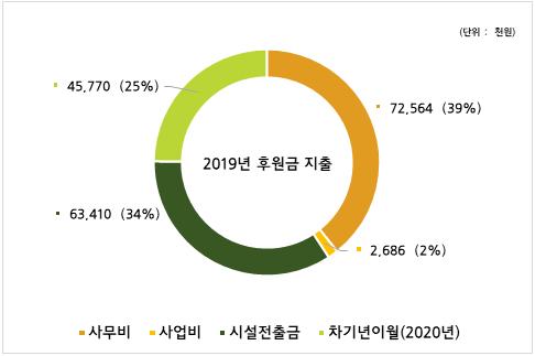 2019년 후원금 지출 : 사무비 72,564천원(39%), 사업비 2,686천원(2%), 시설전출금 63,410천원(34%), 차기년이월 45,770원(25%)