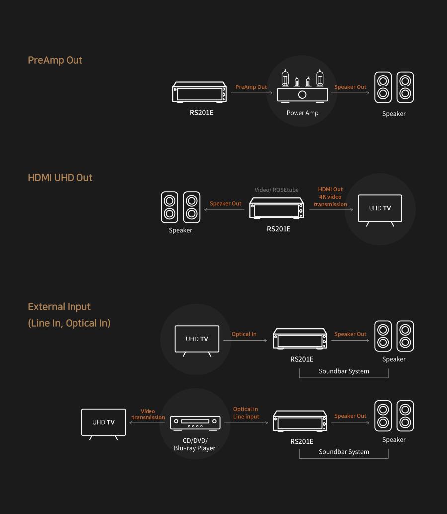Hifi ROSE RS201E + Wharfedale EVO 4.2 Hi-Fi System Package C0cacb33c02e3