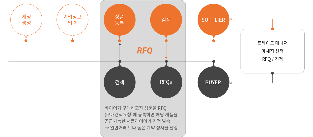 바이어가 구매하고자 상품을 RFQ (구매견적요청)에 등록하면 해당 제품을  공급가능한 서플라이어가 견적 발송 → 일반거래 보다 높은 계약 성사율 달성