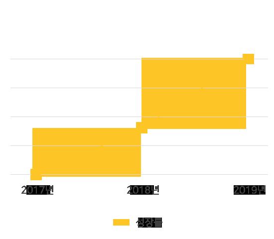 "<br><p style=""text-align:center;"">2017년 대비<br>2019년 357% 성장</p><br>"