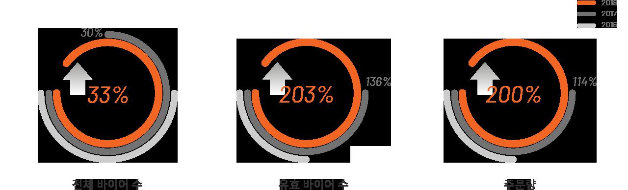 알리바바닷컴의 전체 바이어수는 매년 늘어 2018년에는 33프로 상승, 유효 바이어수는 203프로, 주문량은 200프로 상승했습니다.
