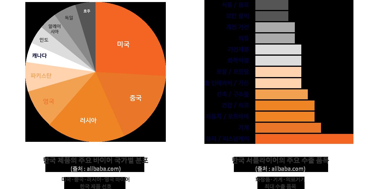 미국,중국,러시아,영국 바이어가 한국 제품을 선호하며 화장품,기계, 의료기기가 최대 수출 품목이빈다.
