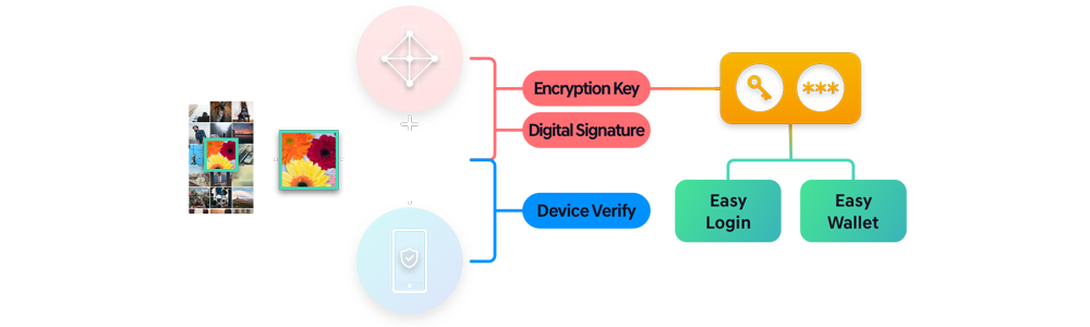 PASSCON authentication Algoritnm authetication security solution