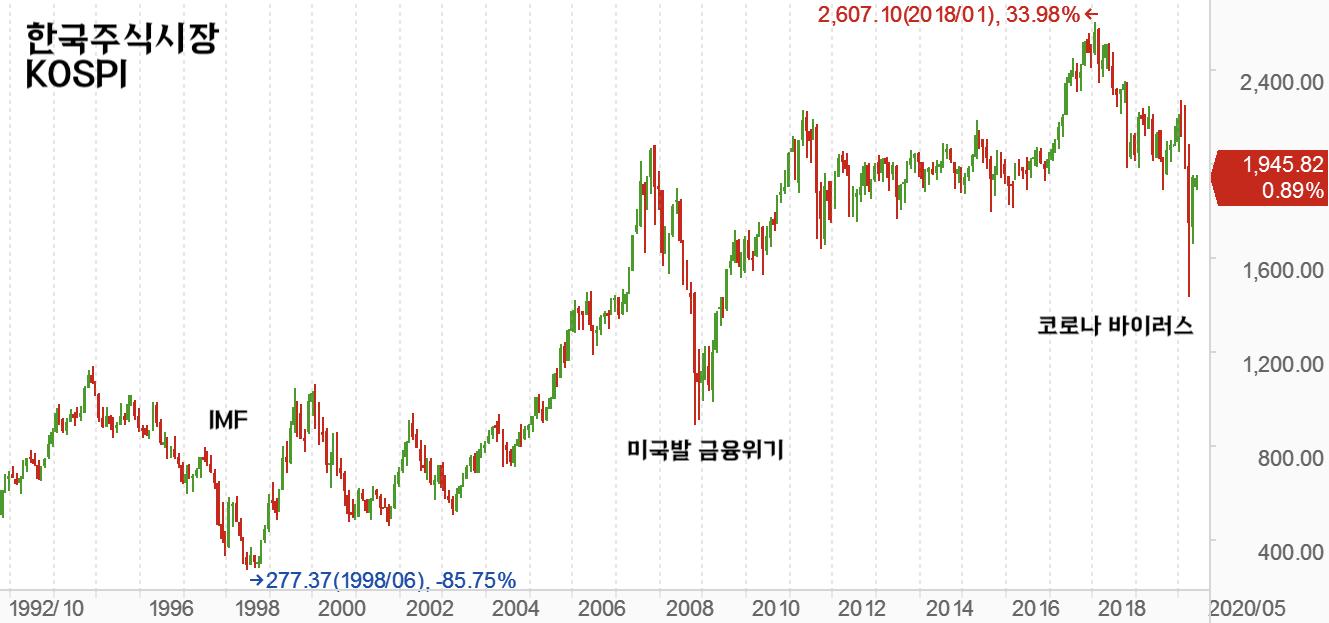 한국주식시장 KOSPI