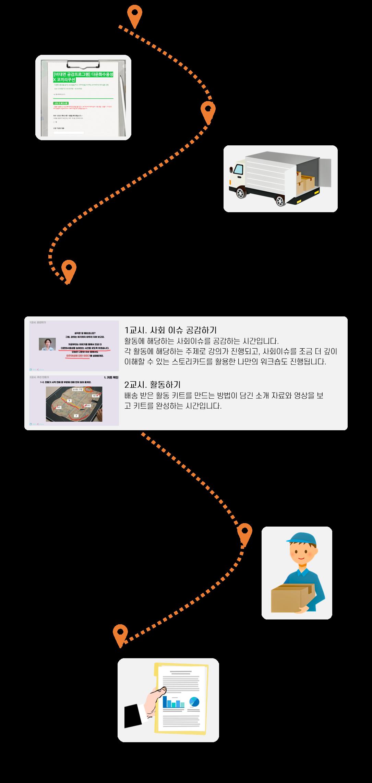 비대면 봉사활동 언택트 온라인 임직원 기업 사회공헌활동 사회적거리두기 키트봉사