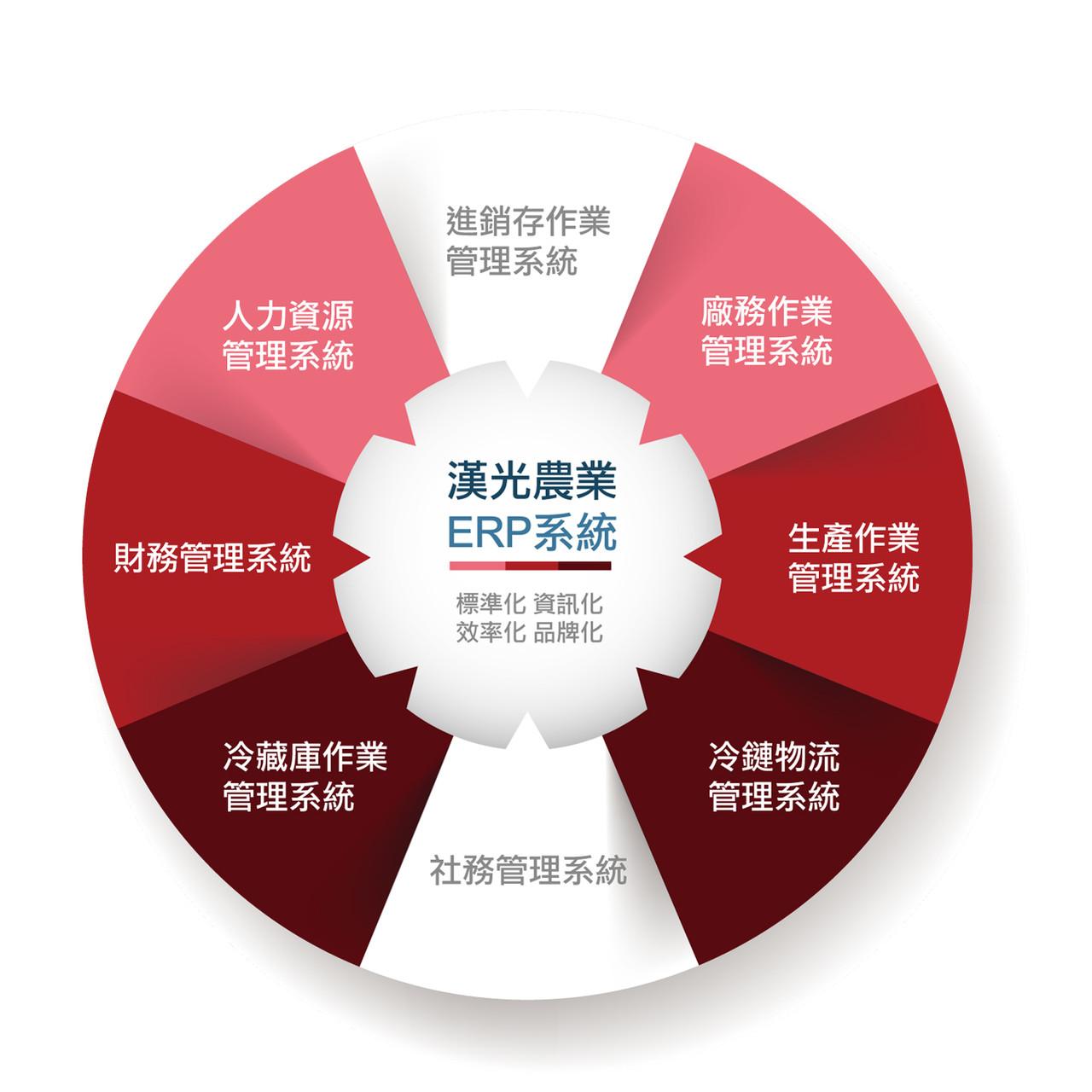 漢光農業ERP