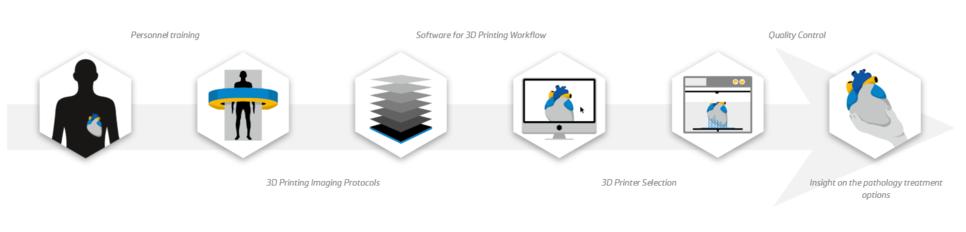 CT 데이터 => Mimics를 통해 3D 메쉬 데이터 확보 => 3D프린터로 최종 출력
