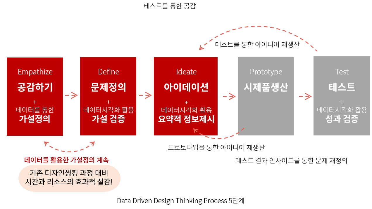 데이터 기반 디자인씽킹 프로세스