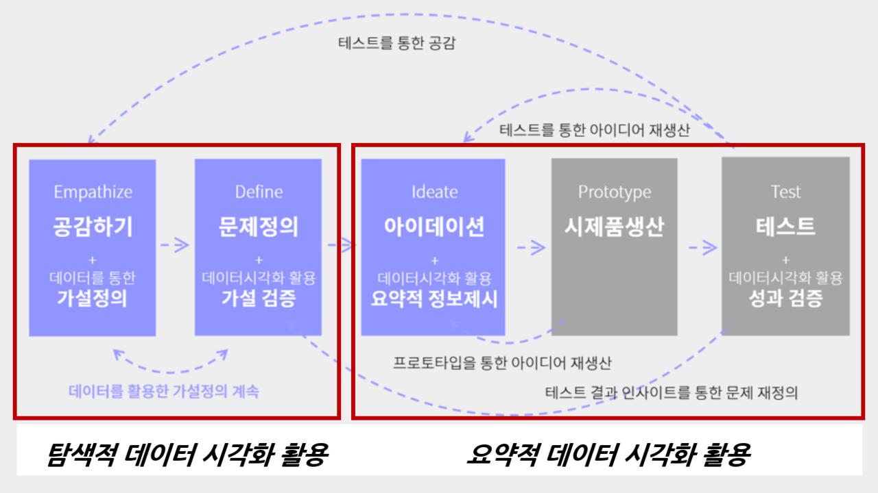 공공컨설팅, 데이터중심디자인씽킹, 데이터컨설팅, 데이터활용