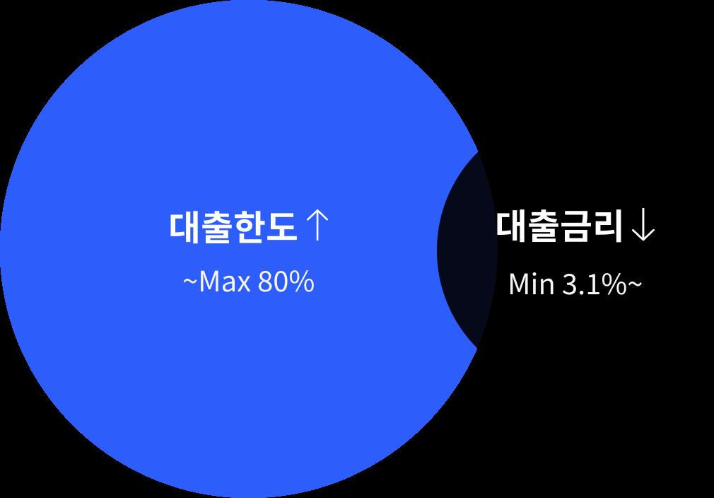 서울 다세대주택 다가구주택 건축은 테라빌드와 함께 하세요