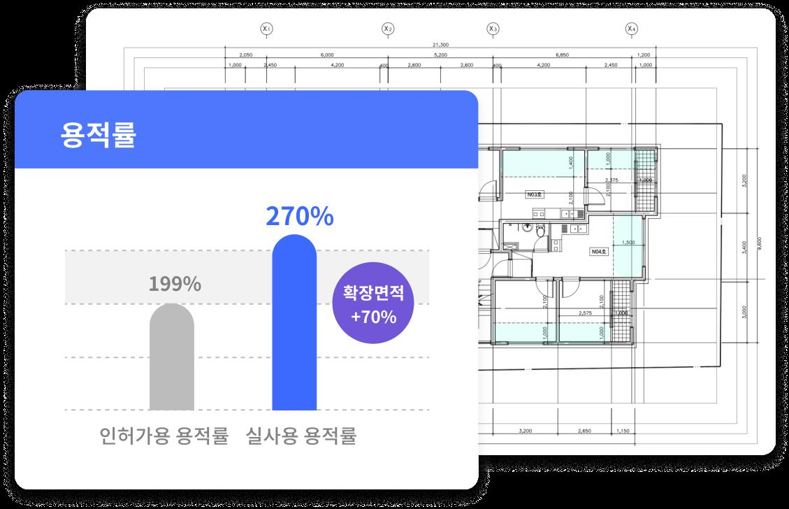 확장면적 70%가 더해지는 놀라운 테라빌드의 설계