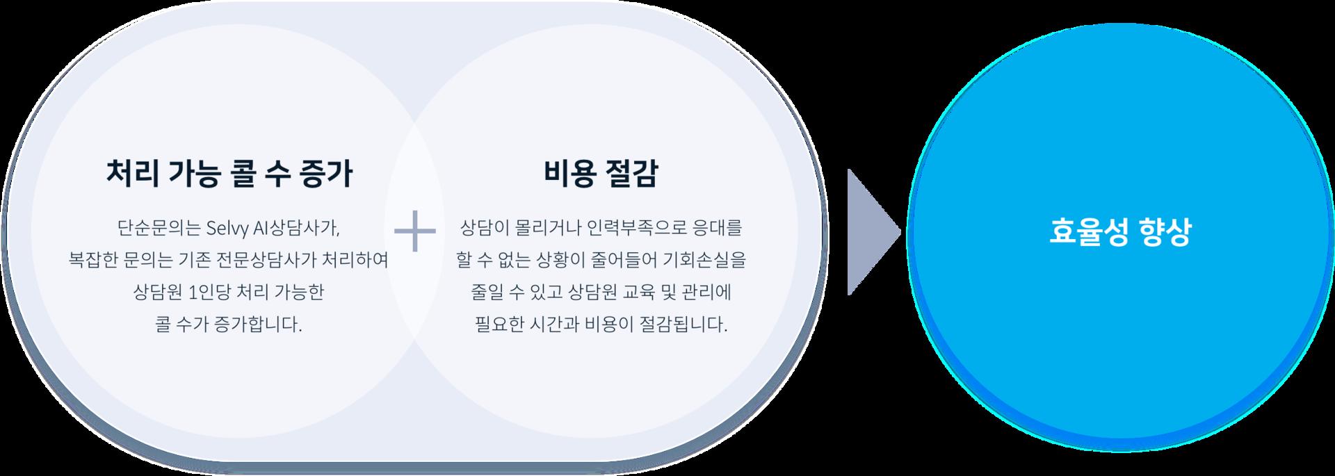 인공지능 컨택센터, 기대효과, 처리 가능 콜 수 증가, 비용 절감, 효율성 향상