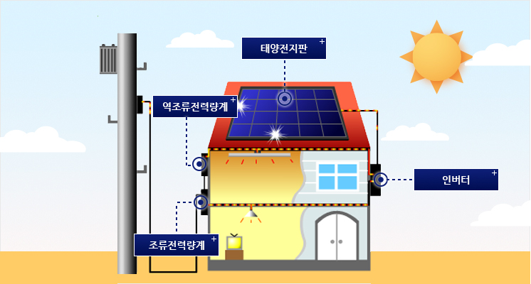 "<span style=""color:#888;"">이미지 출처 : 한국에너지공단</span>"
