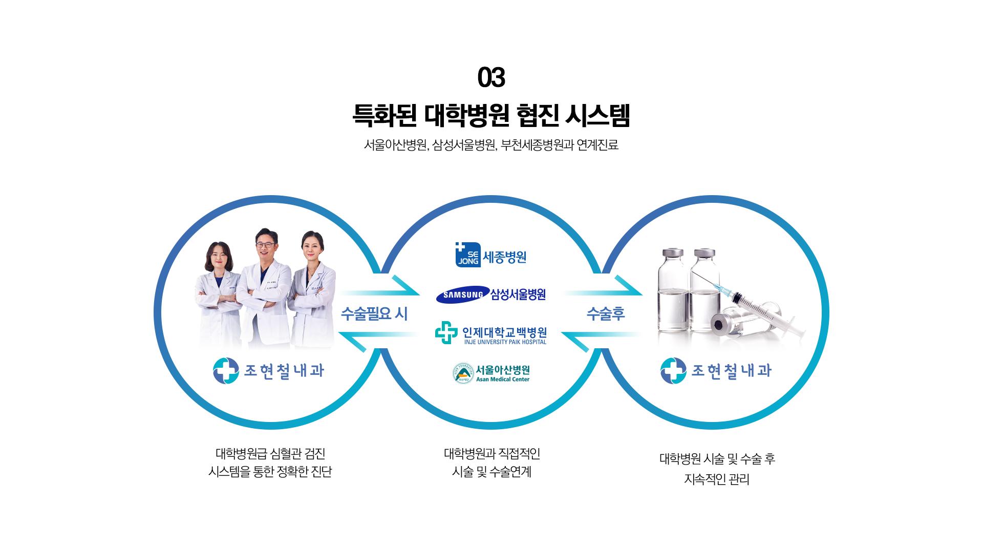 대학병원 협진 시스템