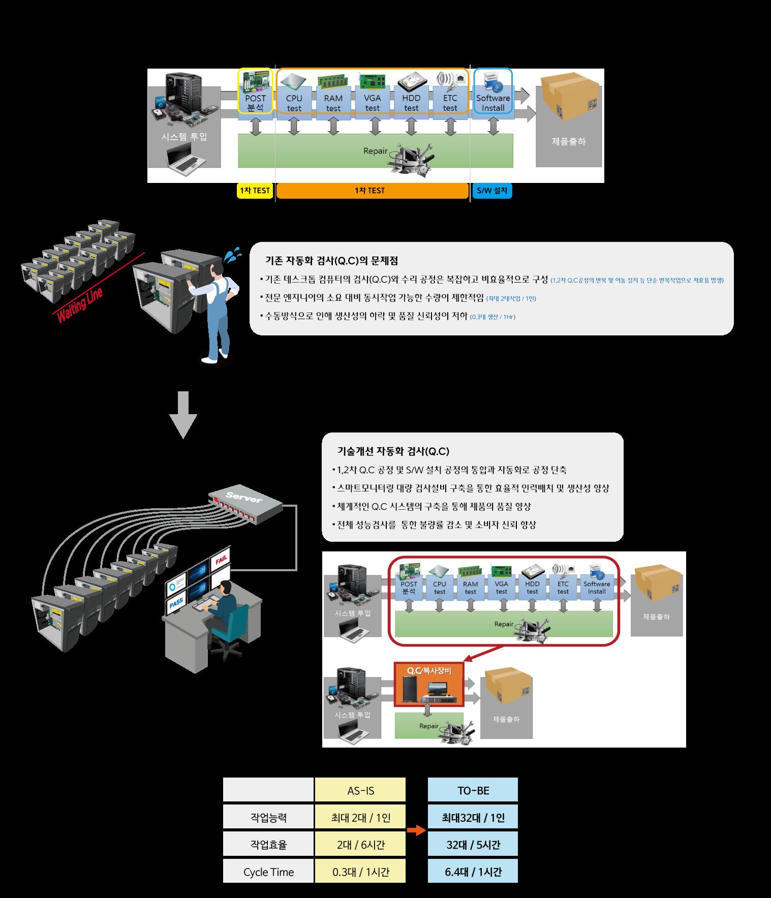 QC장비 기술개발 설명