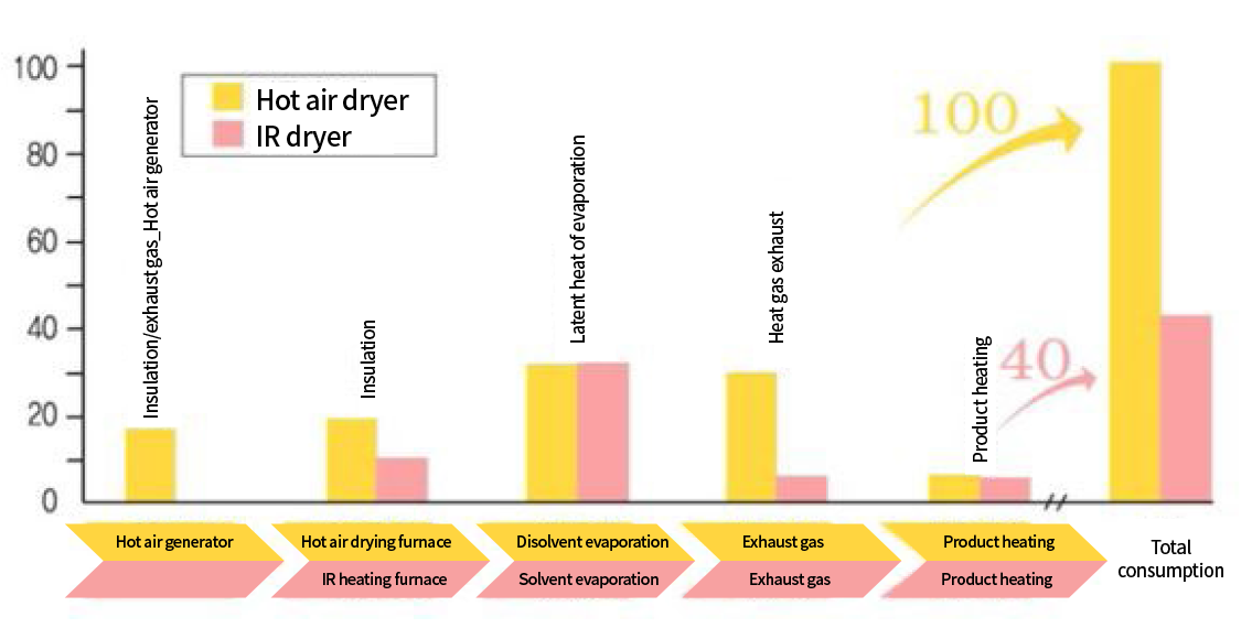 Efficiency comparison between hot air dryer and radiant wave dryer