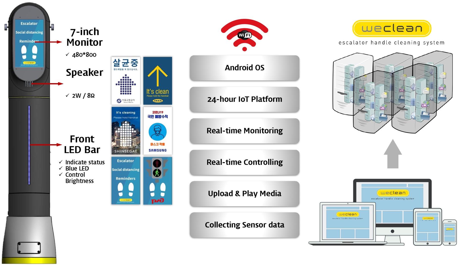 weclean : fully manage via IoT platform