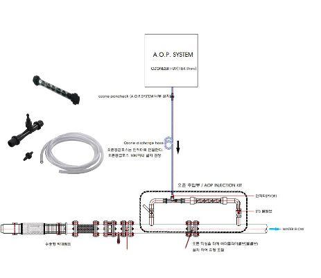 인젝터부품 및 부속류