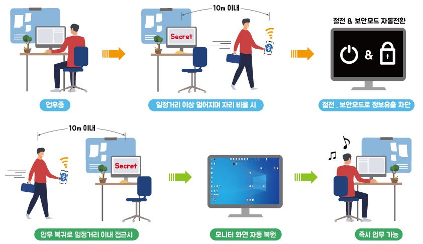스마트 보안/절전 시스템 내용