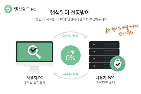 랜섬쉴드 PC는 사용자 로컬 PC의 데이터 파일 이름과 확장자 내용을 암호화 백업하여 관리하며, 랜섬쉴드 프로그램 및 백업된 데이터는 자가보호 기능을 통해 랜섬웨어로부터 보호됩니다.