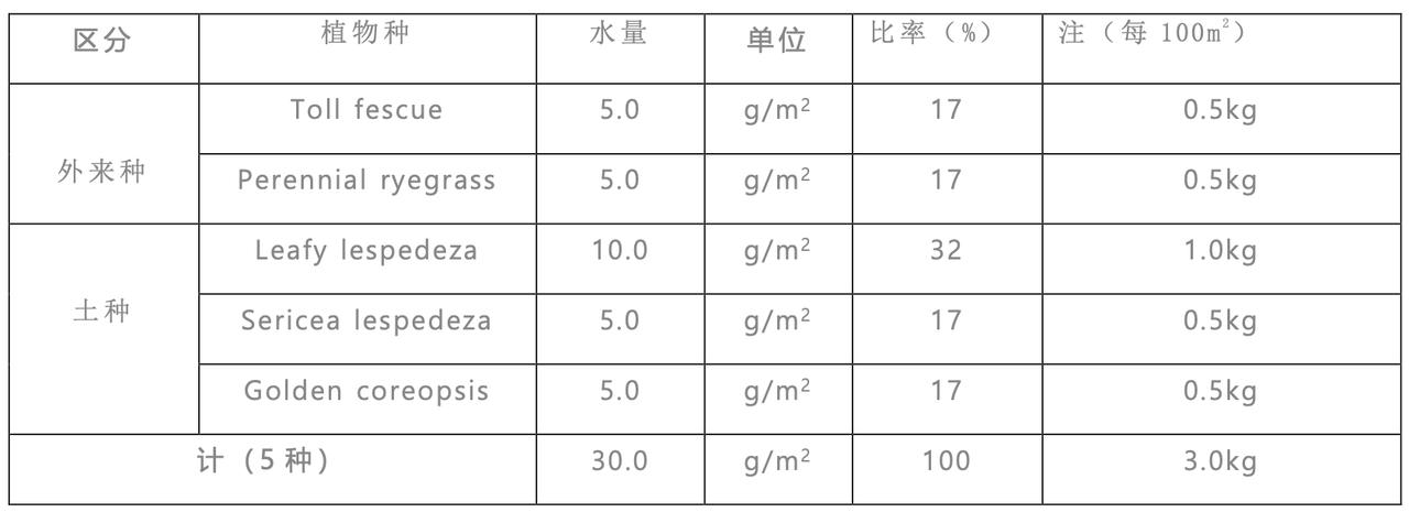 Bio-coat种子配合示例