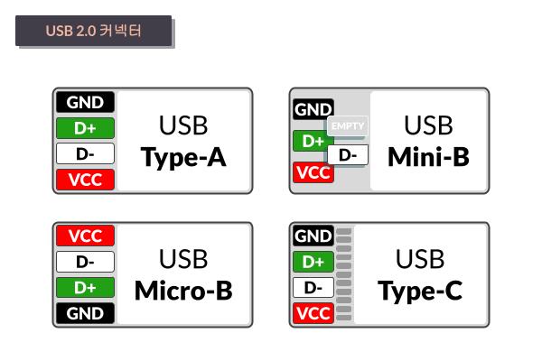 타이니그램 커스텀 케이블 - USB 2.0 커넥터 배선 (Tinygram Custom Cables - USB 2.0 Wiring Diagram)