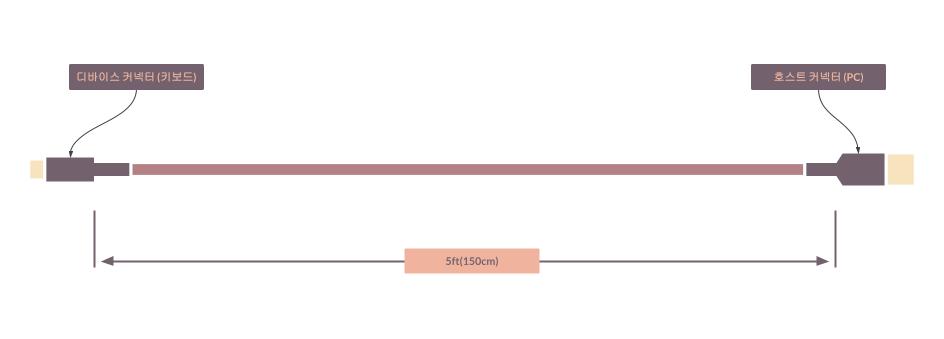 타이니그램 테마 케이블 - 기본 케이블 (Tinygram Themed Cables - Basic Cable)