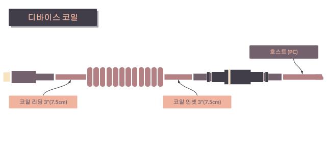 타이니그램 커스텀 케이블 - 디바이스 코일 (Tinygram Custom Cables - Device Side Coil)